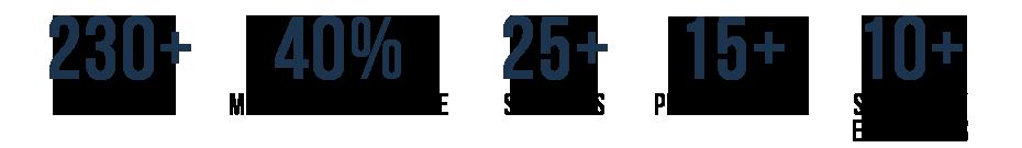 Hypersonics 2020 Stat Bar 3